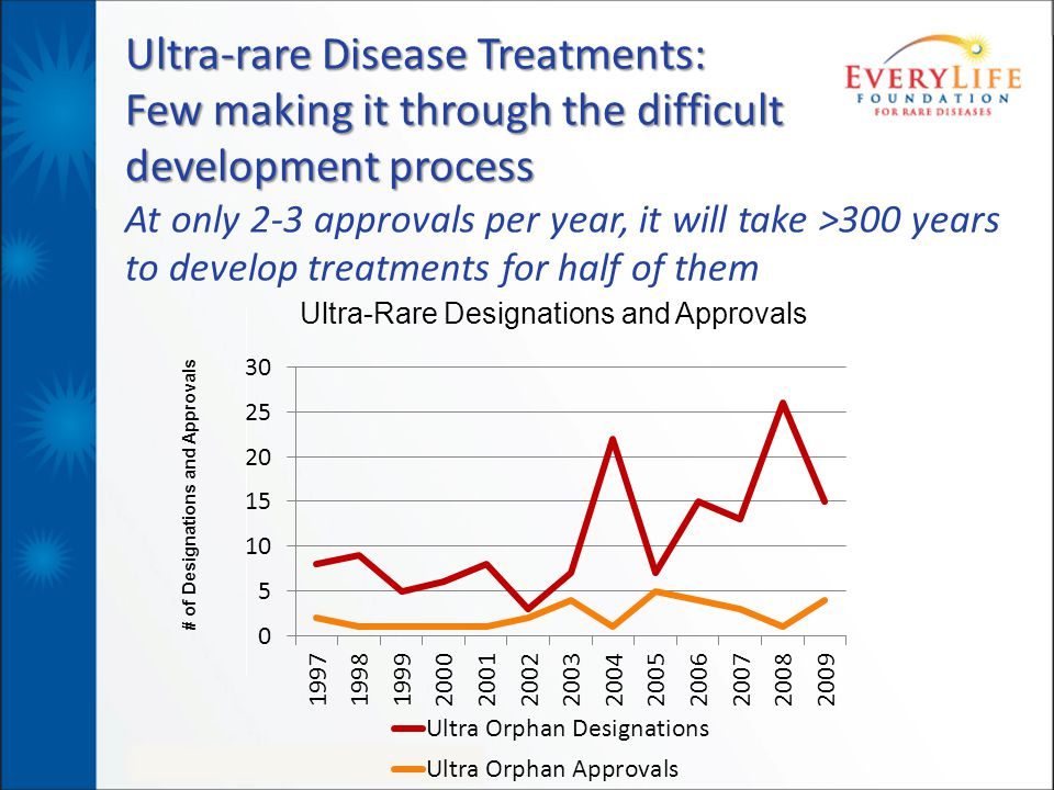 19 Smart and small changes to acceptance of surrogate endpoints led to real drug Innovation in HIV: 25 new drugs and 4 combinations approved in a 16 year period 1990 1992 1994 1996 1998 2000 2004 2008 New Accelerated Approval Regulations put into Effect Retrovir Videx Videx EC Crixivan Viracept Sustiva Rescriptor Hivid Fortevase Invirase Norvir Viramune Ziagen Kaletra Epivir Zerit Agenerase Fuzeon Viread Reyataz Emtriva Lexiva Prezista Aptivus Selzentry Intelence Isentress 29 drugs in a 16 year period All accelerated approvals Small change in regulation: Large effect in innovation