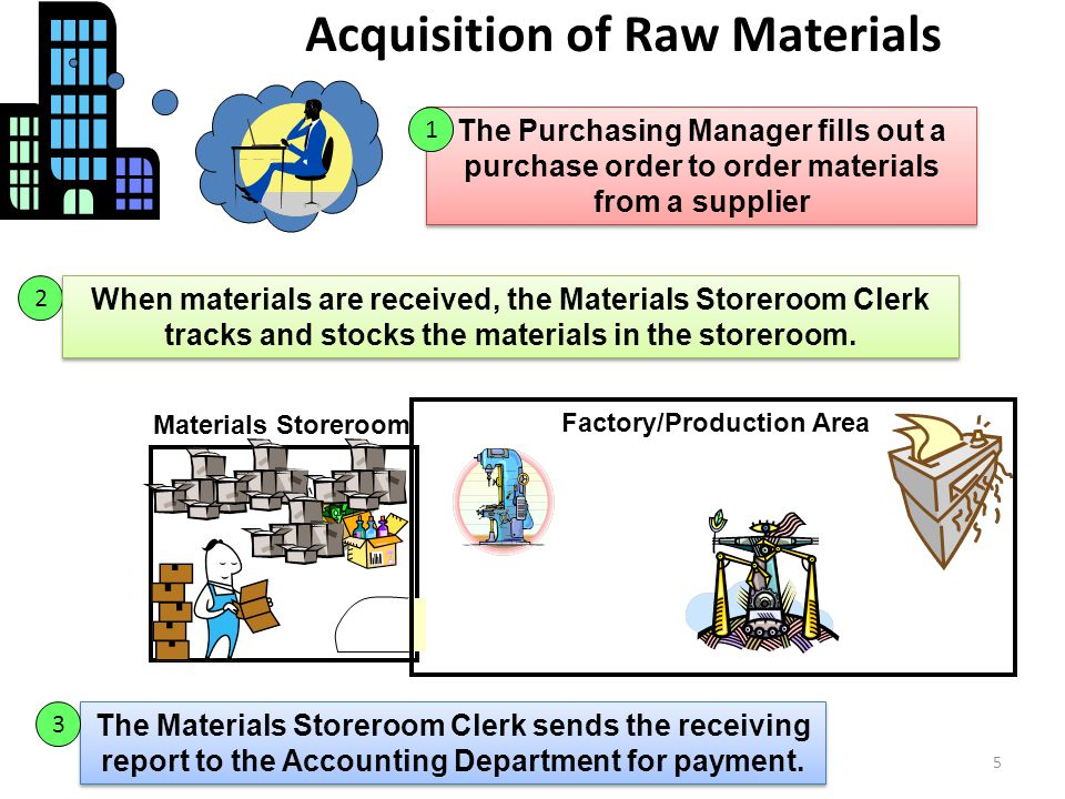 5 Acquisition of Raw Materials Materials Storeroom Factory/Production Area The Purchasing Manager fills out a purchase order to order materials from a supplier 1 2 When materials are received, the Materials Storeroom Clerk tracks and stocks the materials in the storeroom.