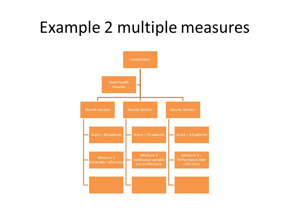 Example 2 multiple measures composition Results Section Score = 80 patients Measure 1 numerator reference … Results Section Score = 70 patients Measur