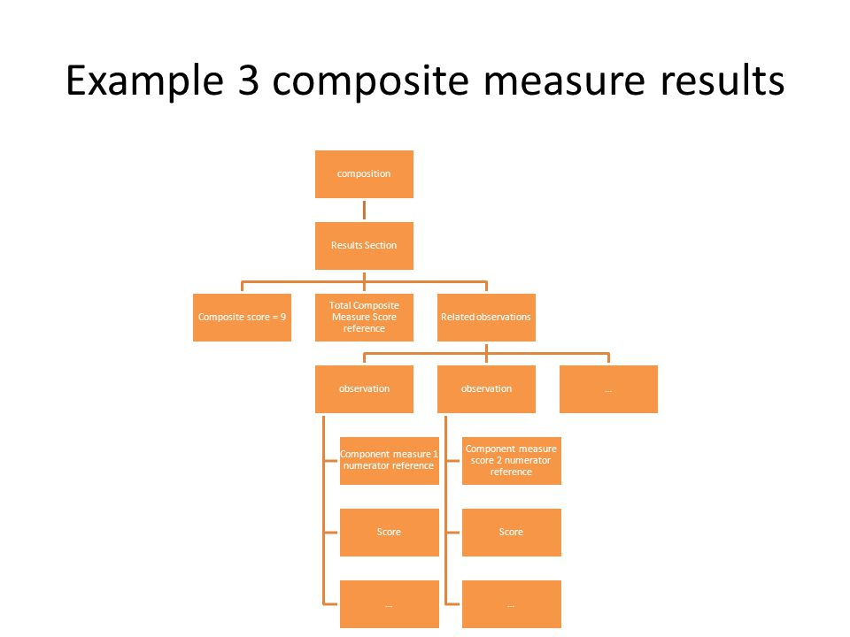 Example 3 composite measure results composition Results Section Composite score = 9 Total Composite Measure Score reference Related observations obser