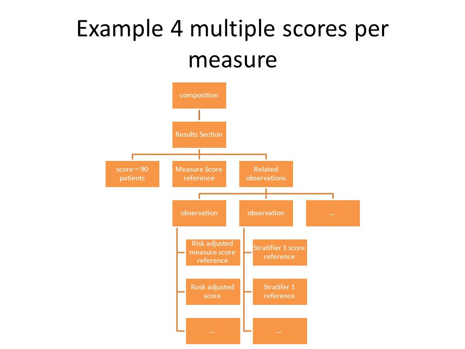 Example 4 multiple scores per measure composition Results Section score = 90 patients Measure Score reference Related observations observation Risk ad
