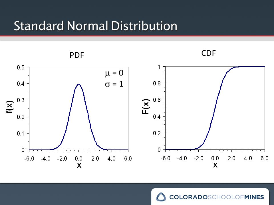 Standard Normal Distribution PDF CDF  = 0  = 1