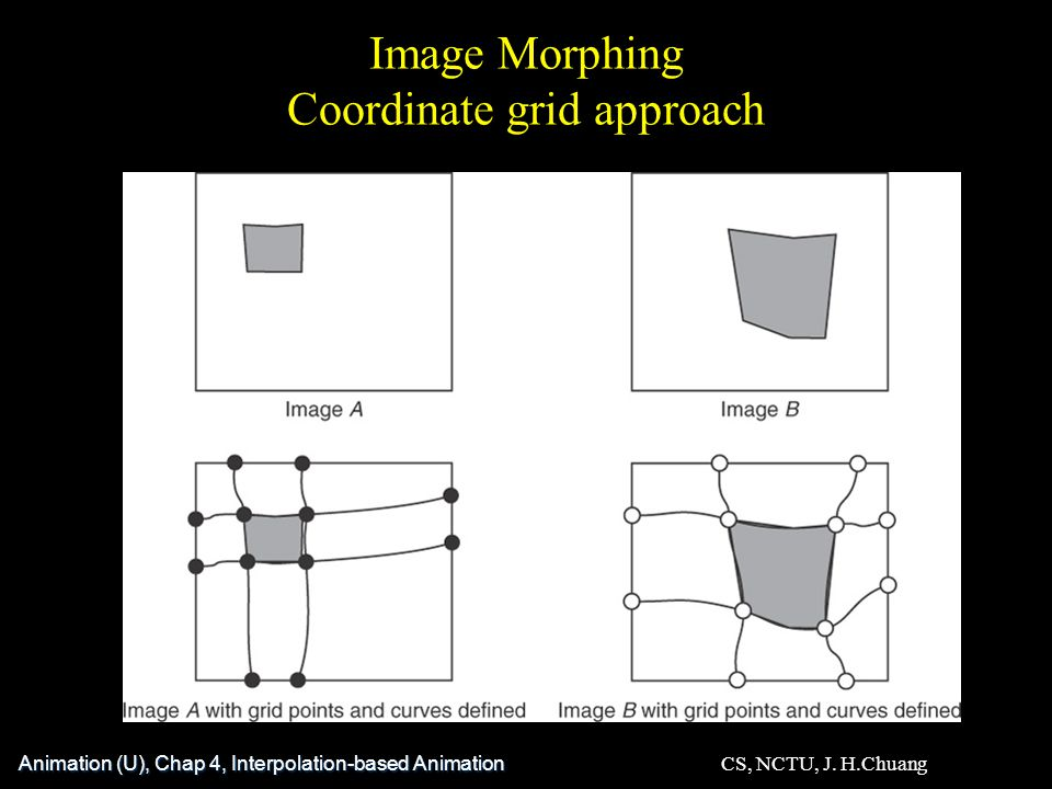 Image Morphing Coordinate grid approach Animation (U), Chap 4, Interpolation-based Animation CS, NCTU, J.
