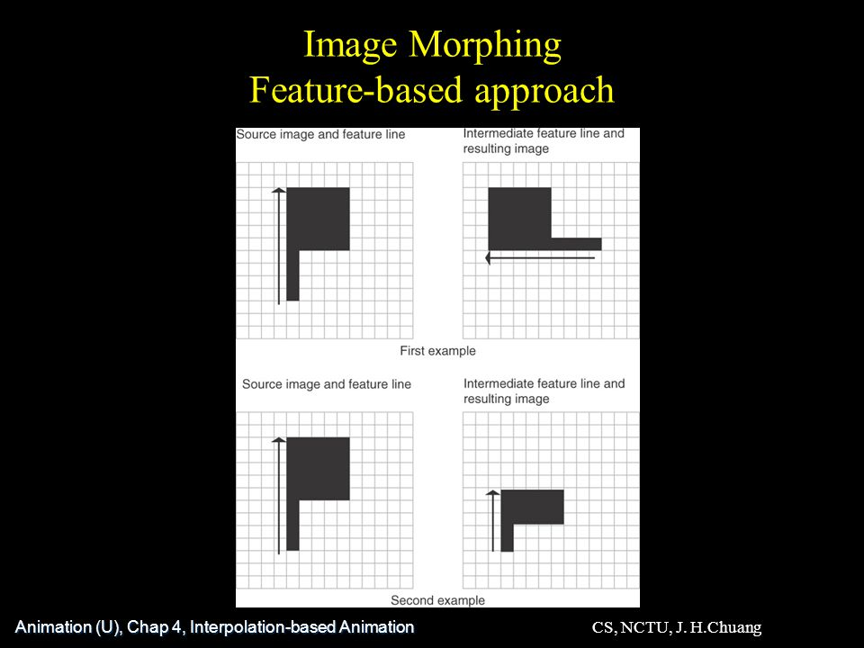 Image Morphing Feature-based approach Animation (U), Chap 4, Interpolation-based Animation CS, NCTU, J.