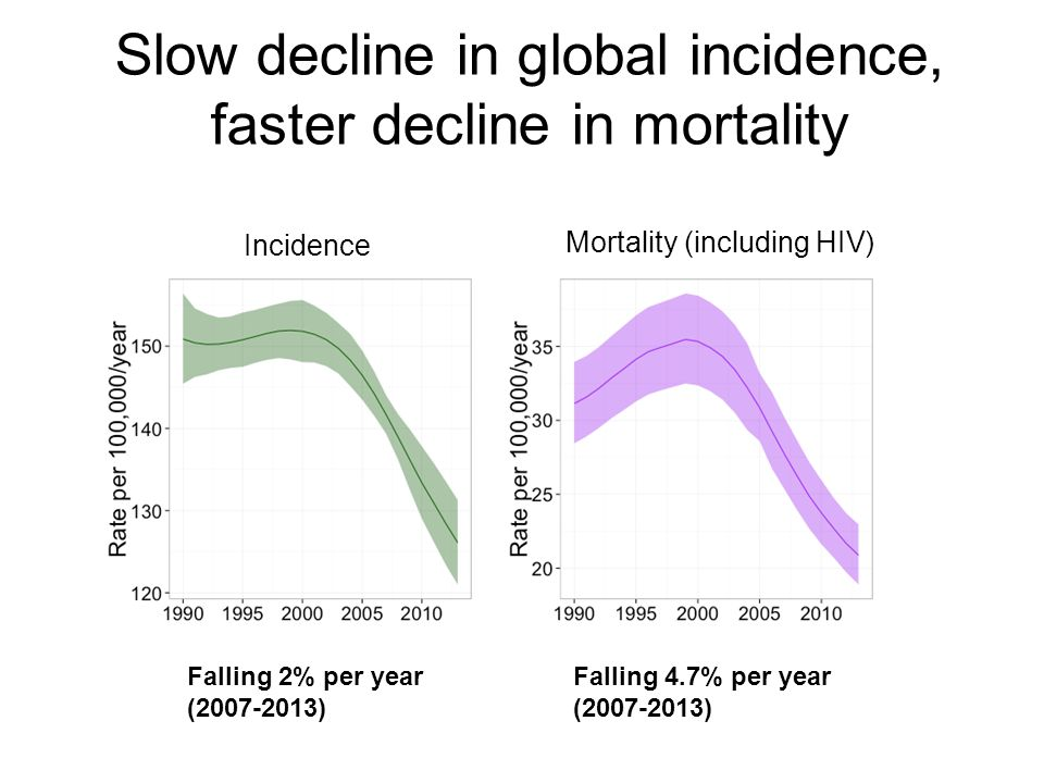 Slow decline in global incidence, faster decline in mortality Incidence Mortality (including HIV) Falling 2% per year (2007-2013) Falling 4.7% per year (2007-2013)