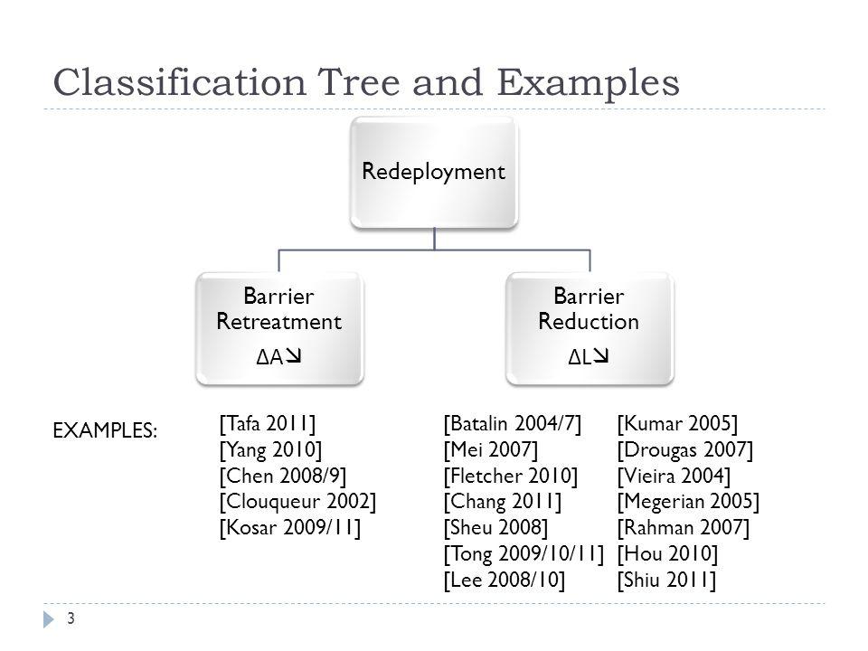 Classification Tree and Examples Redeployment Barrier Retreatment ΔA  Barrier Reduction ΔL  [Tafa 2011] [Yang 2010] [Chen 2008/9] [Clouqueur 2002] [Kosar 2009/11] EXAMPLES: [Batalin 2004/7][Kumar 2005] [Mei 2007][Drougas 2007] [Fletcher 2010][Vieira 2004] [Chang 2011][Megerian 2005] [Sheu 2008][Rahman 2007] [Tong 2009/10/11][Hou 2010] [Lee 2008/10][Shiu 2011] 3
