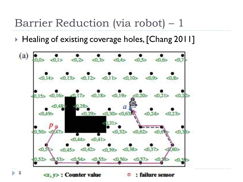 Barrier Reduction (via robot) – 1  Healing of existing coverage holes, [Chang 2011] 8