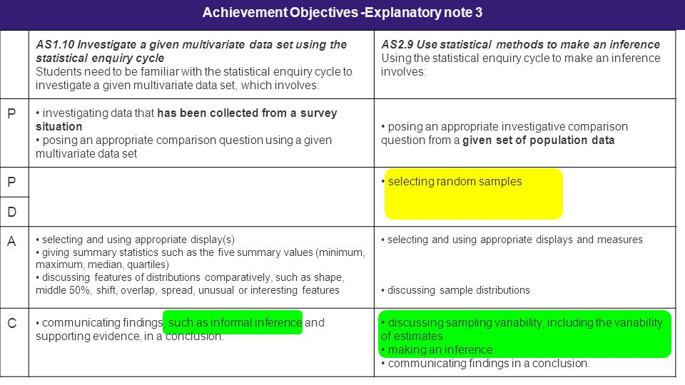 Achievement Objectives -Explanatory note 3 AS1.10 Investigate a given multivariate data set using the statistical enquiry cycle Students need to be familiar with the statistical enquiry cycle to investigate a given multivariate data set, which involves: AS2.9 Use statistical methods to make an inference Using the statistical enquiry cycle to make an inference involves: P investigating data that has been collected from a survey situation posing an appropriate comparison question using a given multivariate data set posing an appropriate investigative comparison question from a given set of population data P selecting random samples D A selecting and using appropriate display(s) giving summary statistics such as the five summary values (minimum, maximum, median, quartiles) discussing features of distributions comparatively, such as shape, middle 50%, shift, overlap, spread, unusual or interesting features selecting and using appropriate displays and measures discussing sample distributions C communicating findings, such as informal inference and supporting evidence, in a conclusion.