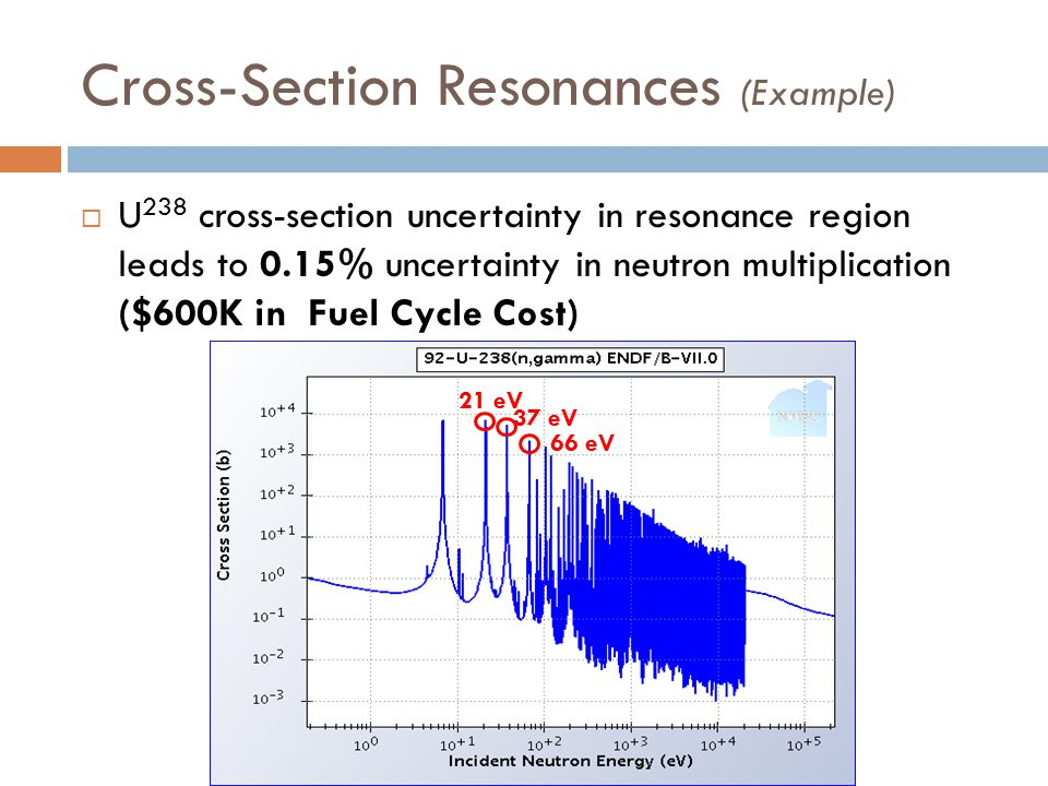 Cross-Section Resonances (Example)  U 238 cross-section uncertainty in resonance region leads to 0.15% uncertainty in neutron multiplication ($600K in Fuel Cycle Cost) 21 eV 37 eV 66 eV