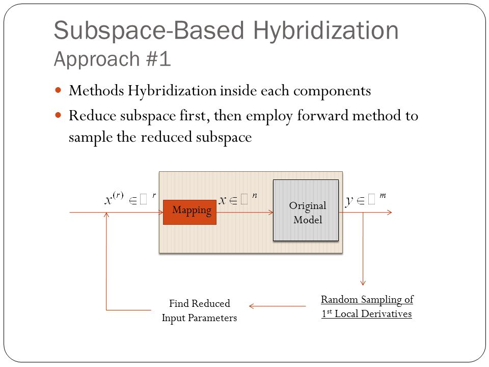 Subspace-Based Hybridization Approach #1 Methods Hybridization inside each components Reduce subspace first, then employ forward method to sample the reduced subspace Random Sampling of 1 st Local Derivatives Find Reduced Input Parameters Original Model Mapping