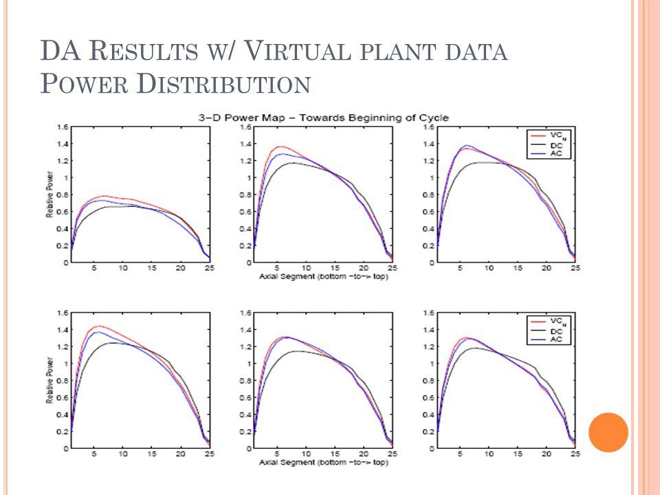DA R ESULTS W / V IRTUAL PLANT DATA P OWER D ISTRIBUTION