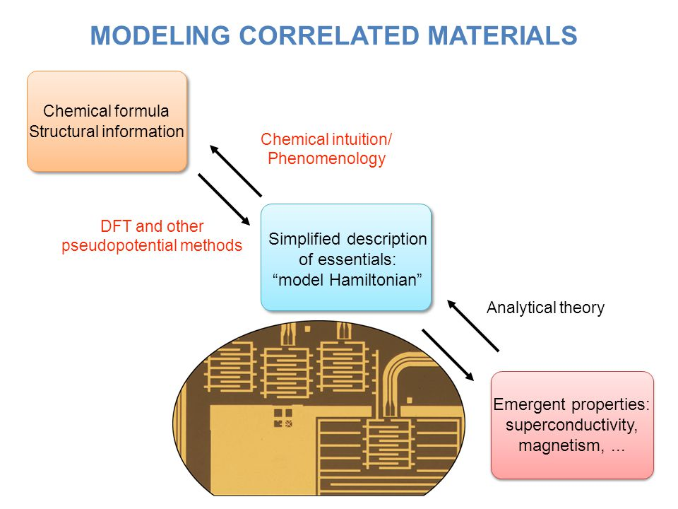 MODELING CORRELATED MATERIALS Chemical formula Structural information Simplified description of essentials: model Hamiltonian Emergent properties: superconductivity, magnetism,...