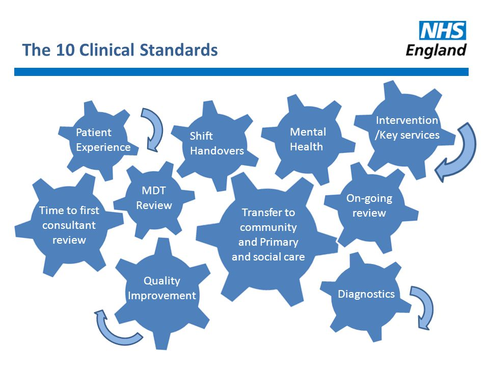 The 10 Clinical Standards Patient Experience Time to first consultant review MDT Review Shift Handovers Transfer to community and Primary and social c
