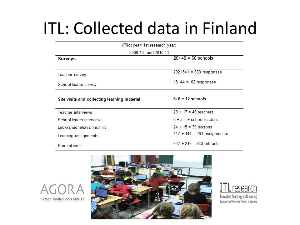 ITL: Collected data in Finland (Pilot year+1st research year) 2009-10 and 2010-11 Surveys 20+48 = 68 schools Teacher survey 292+541 = 833 responses School leader survey 18+44 = 62 responses Site visits and collecting learning material 6+6 = 12 schools Teacher interviews School leader interviews Luokkahuonehavainnoinnit 29 + 17 = 46 teachers 6 + 3 = 9 school leaders 24 + 15 = 39 lessons Learning assignments 117 + 144 = 261 assignments Student work 627 + 216 = 843 artifacts