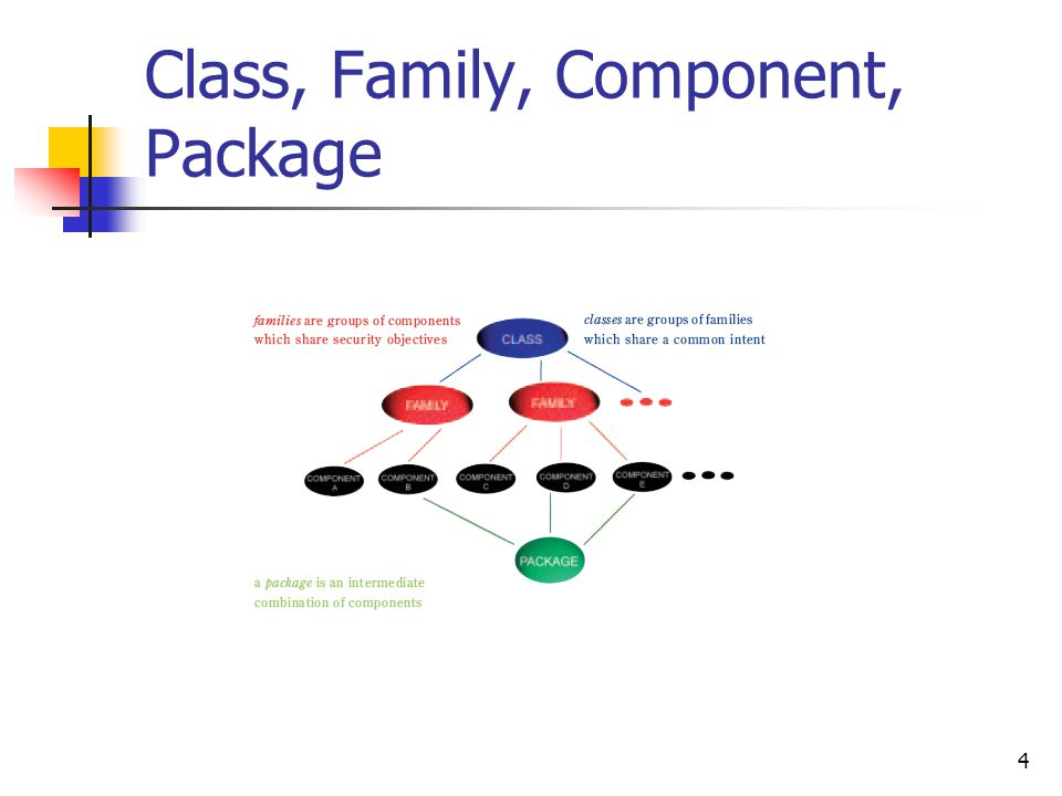 4 Class, Family, Component, Package