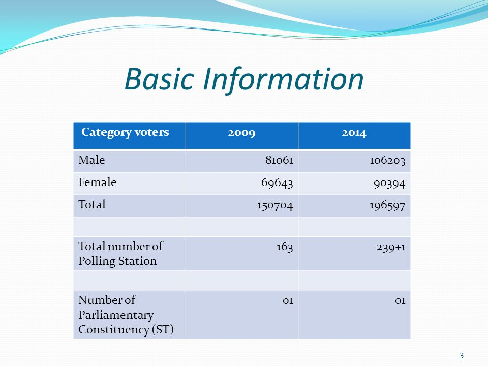 Basic Information Category voters20092014 Male81061106203 Female6964390394 Total150704196597 Total number of Polling Station 163239+1 Number of Parliamentary Constituency (ST) 01 3