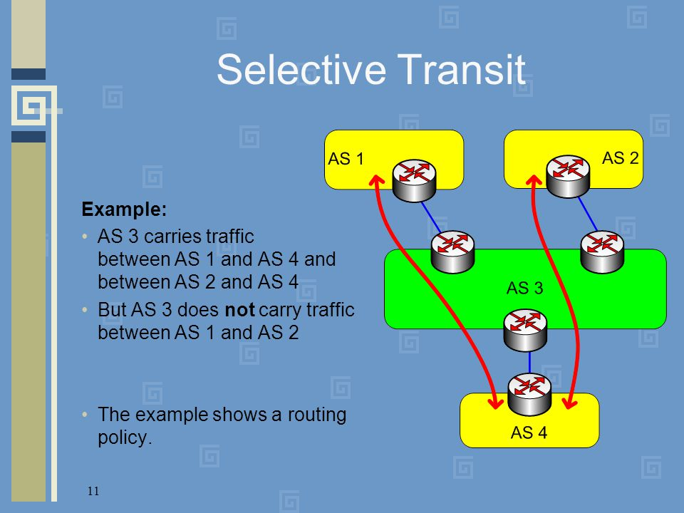 11 Selective Transit Example: AS 3 carries traffic between AS 1 and AS 4 and between AS 2 and AS 4 But AS 3 does not carry traffic between AS 1 and AS