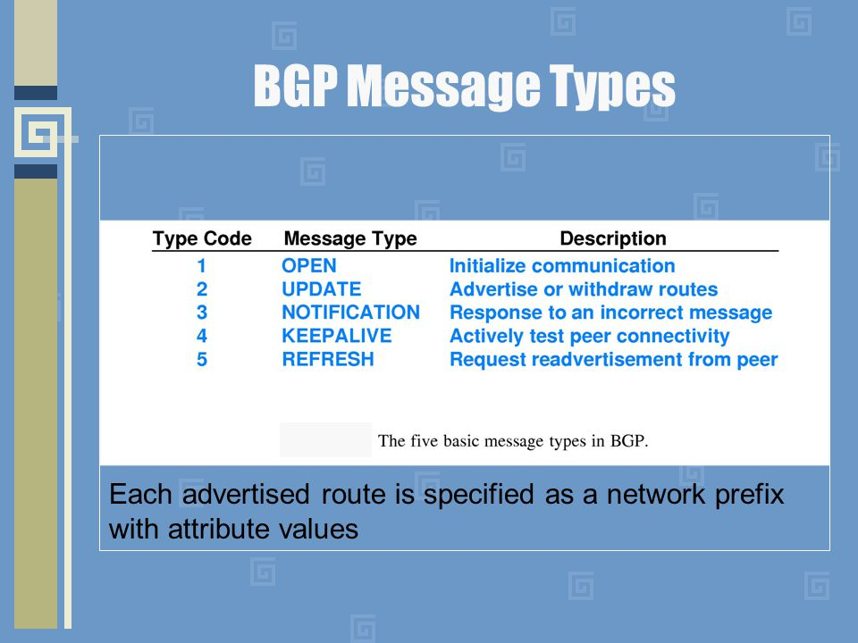 BGP Message Types Each advertised route is specified as a network prefix with attribute values