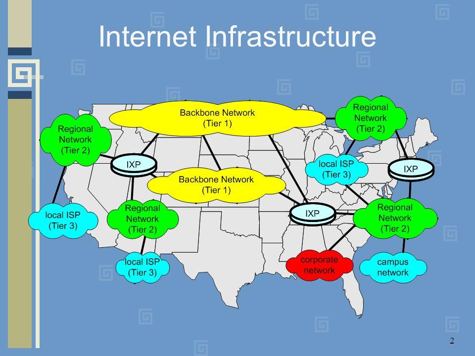 2 Internet Infrastructure