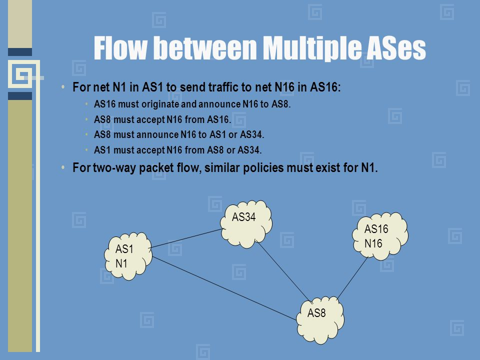 Flow between Multiple ASes For net N1 in AS1 to send traffic to net N16 in AS16: AS16 must originate and announce N16 to AS8. AS8 must accept N16 from