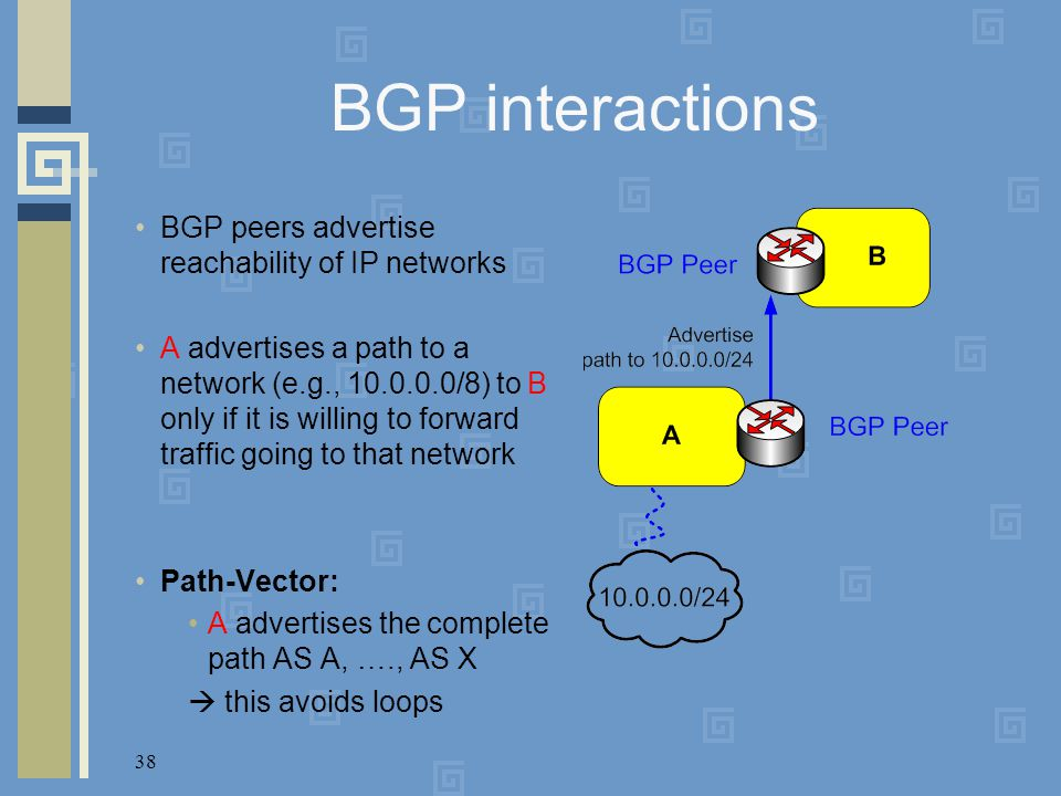 38 BGP interactions BGP peers advertise reachability of IP networks A advertises a path to a network (e.g., 10.0.0.0/8) to B only if it is willing to