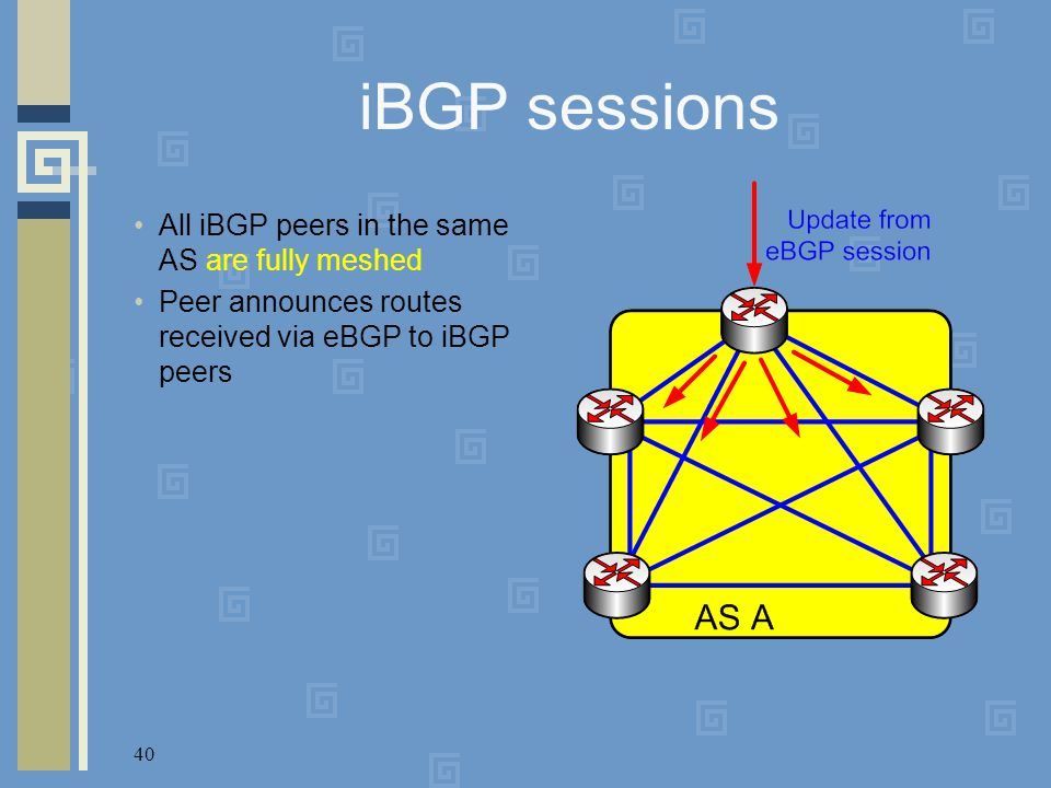 40 iBGP sessions All iBGP peers in the same AS are fully meshed Peer announces routes received via eBGP to iBGP peers