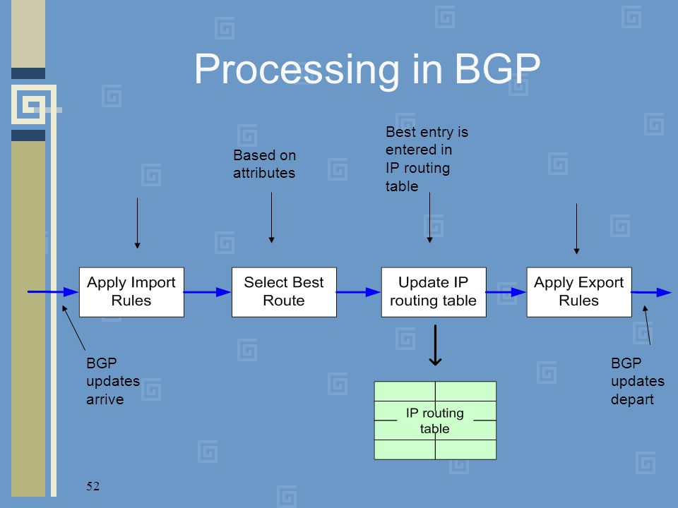 52 Processing in BGP BGP updates arrive Based on attributes Best entry is entered in IP routing table BGP updates depart