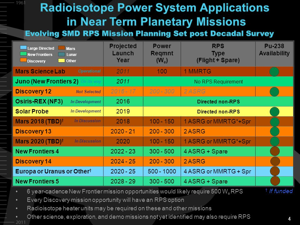 4 Projected Launch Year Power Reqmnt (W e ) RPS Type (Flight + Spare) Pu-238 Availability Mars Science Lab20111001 MMRTG Juno (New Frontiers 2)2011 No RPS Requirement Discovery 122016 - 17200 - 3002 ASRG Osiris-REX (NF3)2016 Directed non-RPS Solar Probe2019 Directed non-RPS Mars 2018 (TBD) † 2018100 - 1501 ASRG or MMRTG*+Spr Discovery 132020 - 21200 - 3002 ASRG Mars 2020 (TBD) † 2020100 - 1501 ASRG or MMRTG*+Spr New Frontiers 42022 - 23300 - 5004 ASRG + Spare Discovery 142024 - 25200 - 3002 ASRG Europa or Uranus or Other † 2020 - 25500 - 10004 ASRG or MMRTG + Spr New Frontiers 52028 - 29300 - 5004 ASRG + Spare Operational Not Selected 6 year-cadence New Frontier mission opportunities would likely require 500 W e RPS Every Discovery mission opportunity will have an RPS option Radioisotope heater units may be required on these and other missions Other science, exploration, and demo missions not yet identified may also require RPS Large Directed New Frontiers Mars Discovery Lunar Other In Discussion On its way In Development In Discussion † If funded In Development