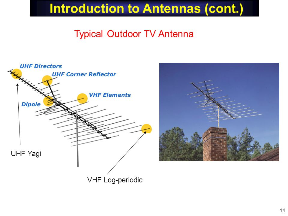 Introduction to Antennas (cont.) Typical Outdoor TV Antenna VHF Log-periodic UHF Yagi 14