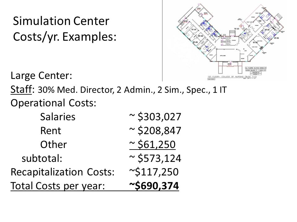Simulation Center Costs/yr. Examples: Large Center: Staff: 30% Med. Director, 2 Admin., 2 Sim., Spec., 1 IT Operational Costs: Salaries ~ $303,027 Ren