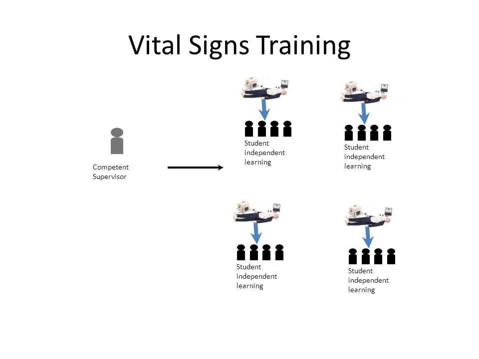 Vital Signs Training Competent Supervisor Student independent learning