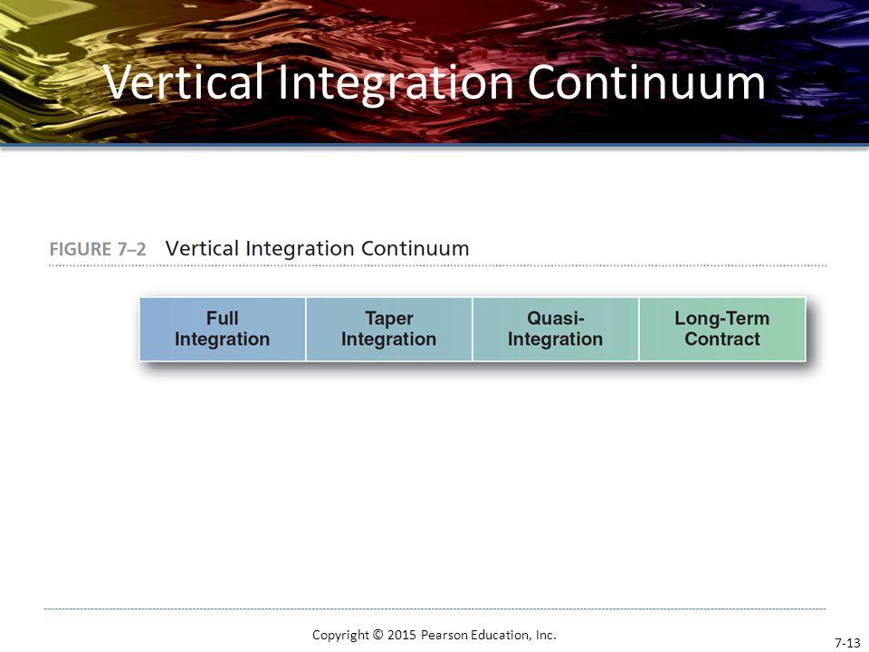 Vertical Integration Continuum Copyright © 2015 Pearson Education, Inc. 7-13