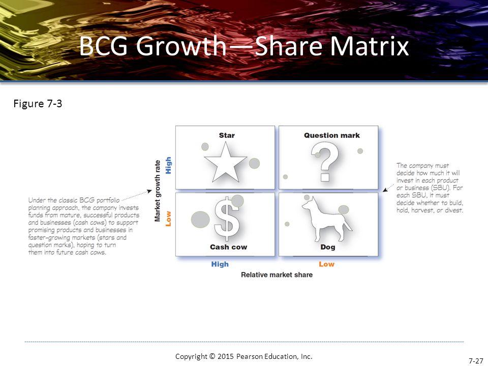 BCG Growth—Share Matrix Copyright © 2015 Pearson Education, Inc. 7-27 Figure 7-3