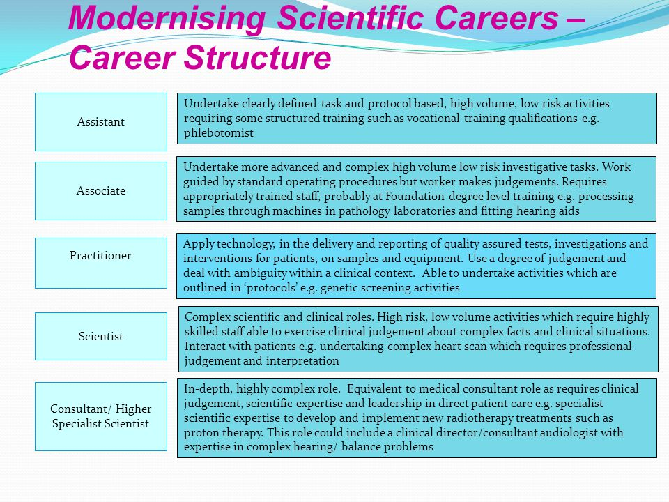 Modernising Scientific Careers – Career Structure Assistant Scientist Practitioner Consultant/ Higher Specialist Scientist Undertake clearly defined task and protocol based, high volume, low risk activities requiring some structured training such as vocational training qualifications e.g.