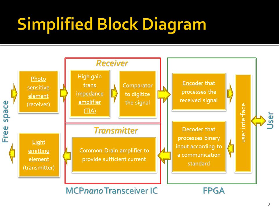  Off the shelf components  LED to transmit data (IR or visible light)  Photo-diode to receive data (PIN or Avalanche)  MCPnano Integrated Circuit (IC) Design  Amplifier / Comparator stages for the receiver circuit  Transmitter circuitry consisting of repeaters and FET  System integration/interface with FPGA  Connectivity/User-interface  Encoding/Decoding schemes 10