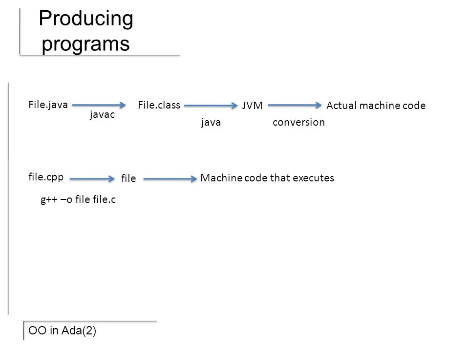 OO in Ada(2) Producing programs File.java File.class javac java JVM conversion Actual machine code file.cpp file g++ –o file file.c Machine code that executes