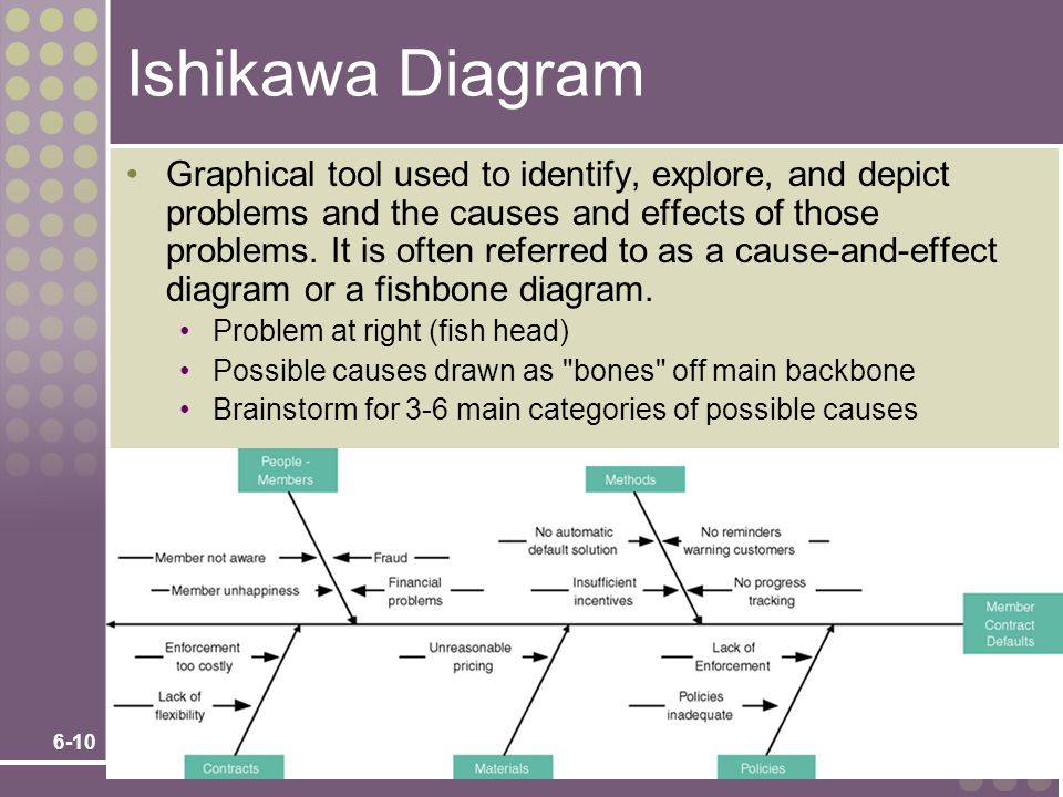 6-10 Ishikawa Diagram Graphical tool used to identify, explore, and depict problems and the causes and effects of those problems.