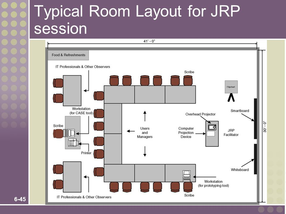 6-45 Typical Room Layout for JRP session