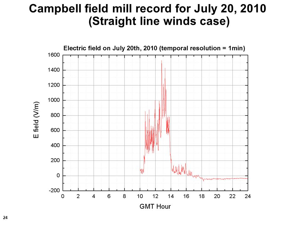 24 Campbell field mill record for July 20, 2010 (Straight line winds case)