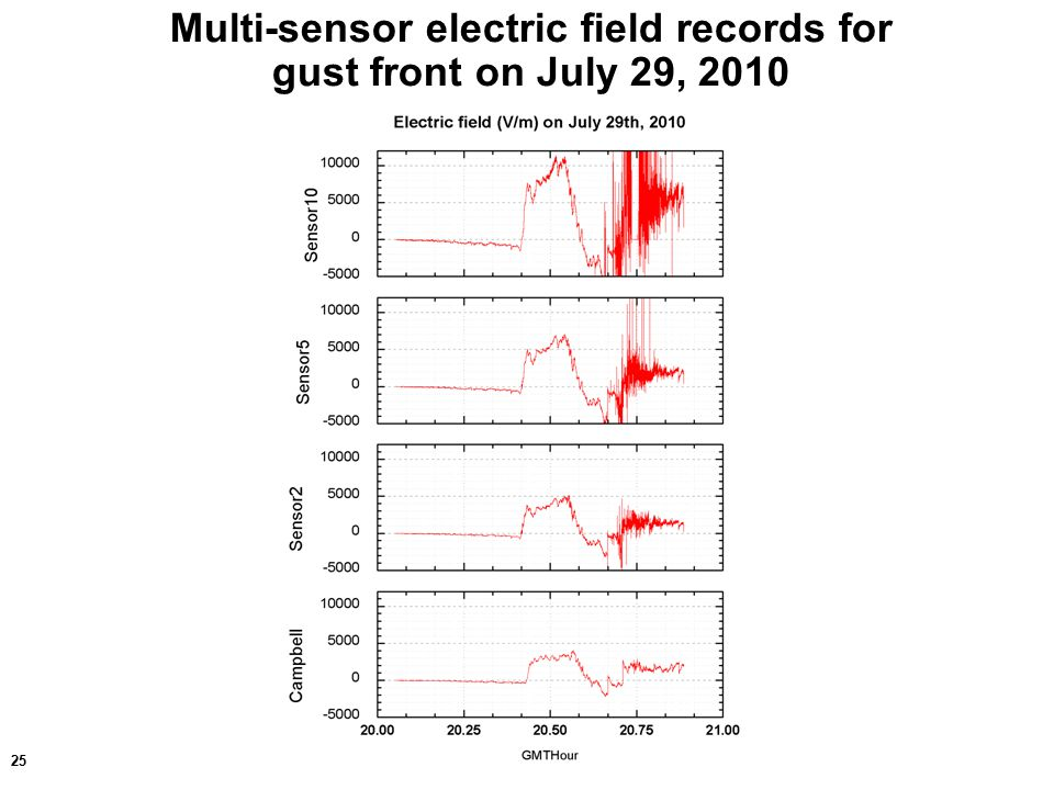 25 Multi-sensor electric field records for gust front on July 29, 2010
