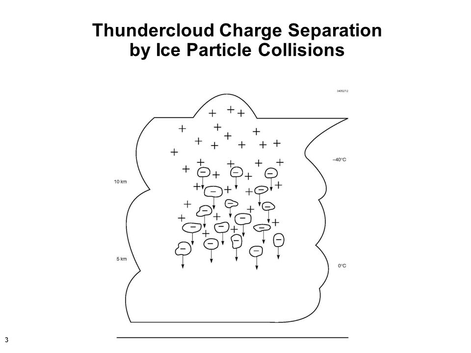 3 Thundercloud Charge Separation by Ice Particle Collisions