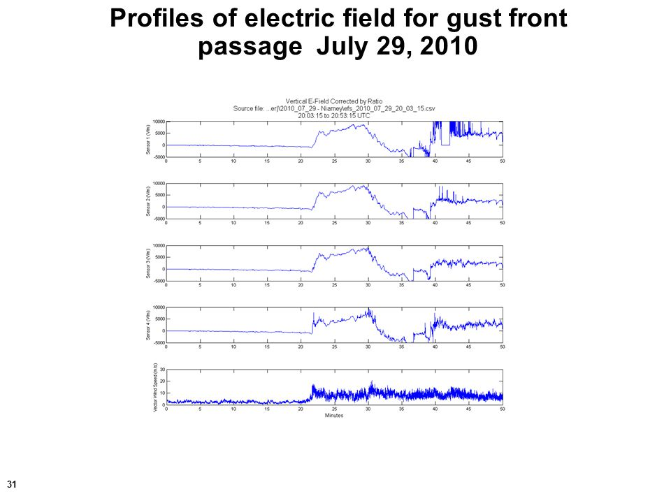 31 Profiles of electric field for gust front passage July 29, 2010