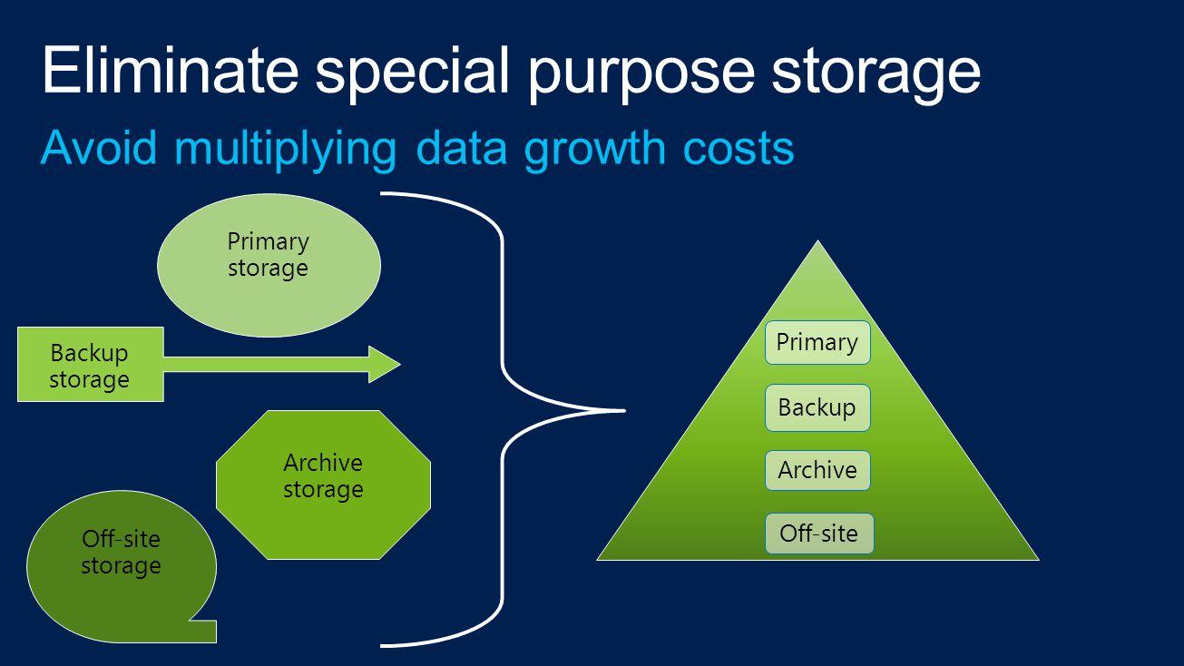 Primary storage Backup storage Archive storage Off-site storage Primary Backup Archive Off-site