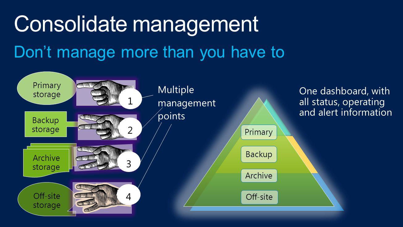 Primary storage Backup storage Archive storage Off-site storage Primary Backup Archive Off-site 1 4 3 2