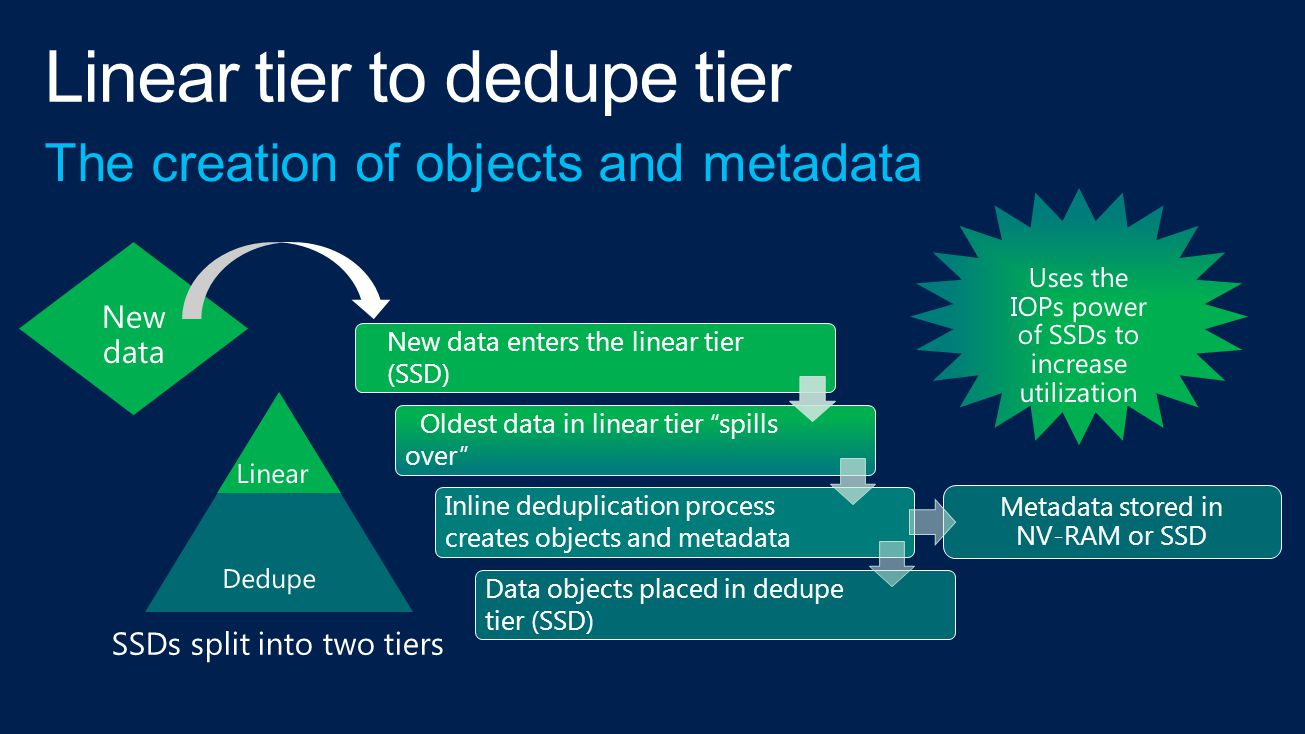 "New data enters the linear tier (SSD) Oldest data in linear tier ""spills over"" Inline deduplication process creates objects and metadata Data objects"