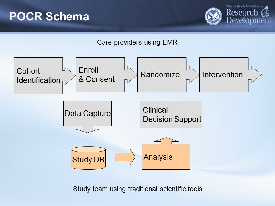 Cohort Identification Enroll & Consent RandomizeIntervention Care providers using EMR Data Capture Clinical Decision Support Study DB Analysis Study t