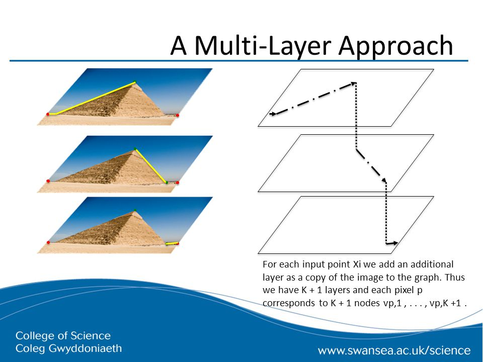 A Multi-Layer Approach For each input point Xi we add an additional layer as a copy of the image to the graph.