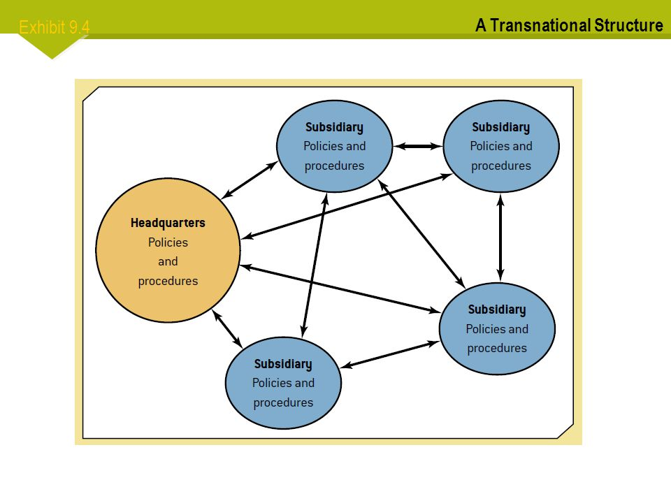 Exhibit 9.4 A Transnational Structure