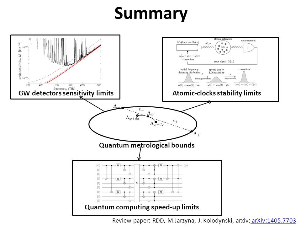 Summary Quantum metrological bounds Quantum computing speed-up limits GW detectors sensitivity limitsAtomic-clocks stability limits Review paper: RDD, M.Jarzyna, J.