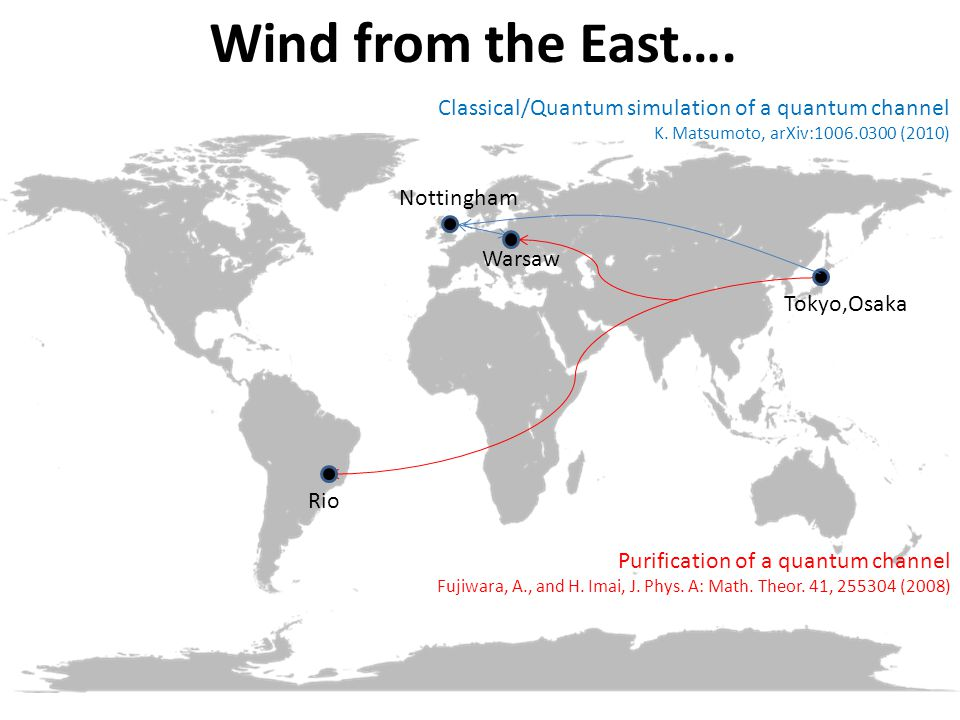 Wind from the East…. Classical/Quantum simulation of a quantum channel K.